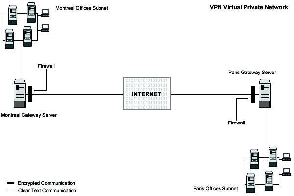 کاربران انواع IP را با VPN بدست می آورند